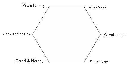 Typy osobowości zawodowej -układ sześciokątny